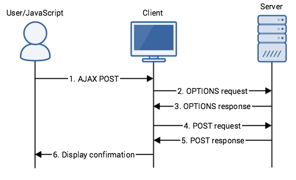 Timeline of a cross-origin POST request